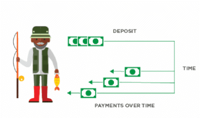 Cartoon of man fisher and diagram of making money deposit and the getting money back monthly