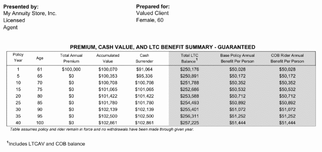 Long term care annuity with ltc benefit rider table of cash, ltc and surrender value for 100k one american annuity care ii policy