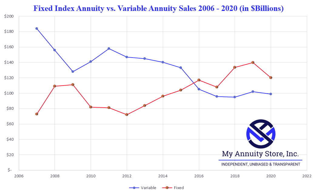 Fixed index annuity and variable annuity from 2006 to 2020