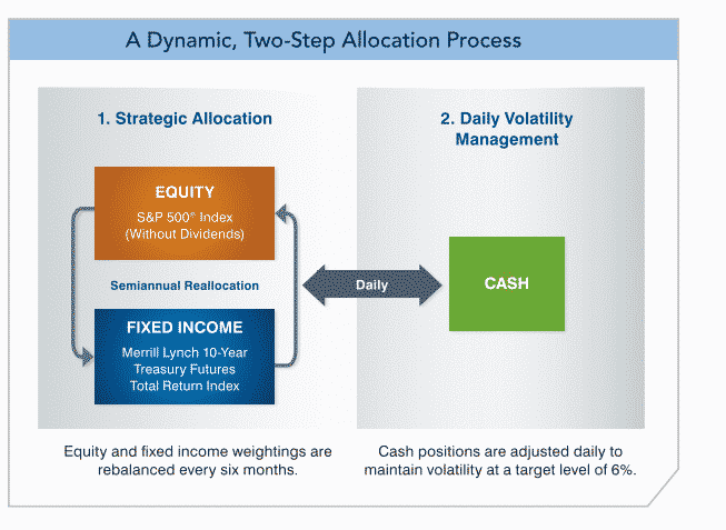 Mlsb index dynamic two step allocation approach chart