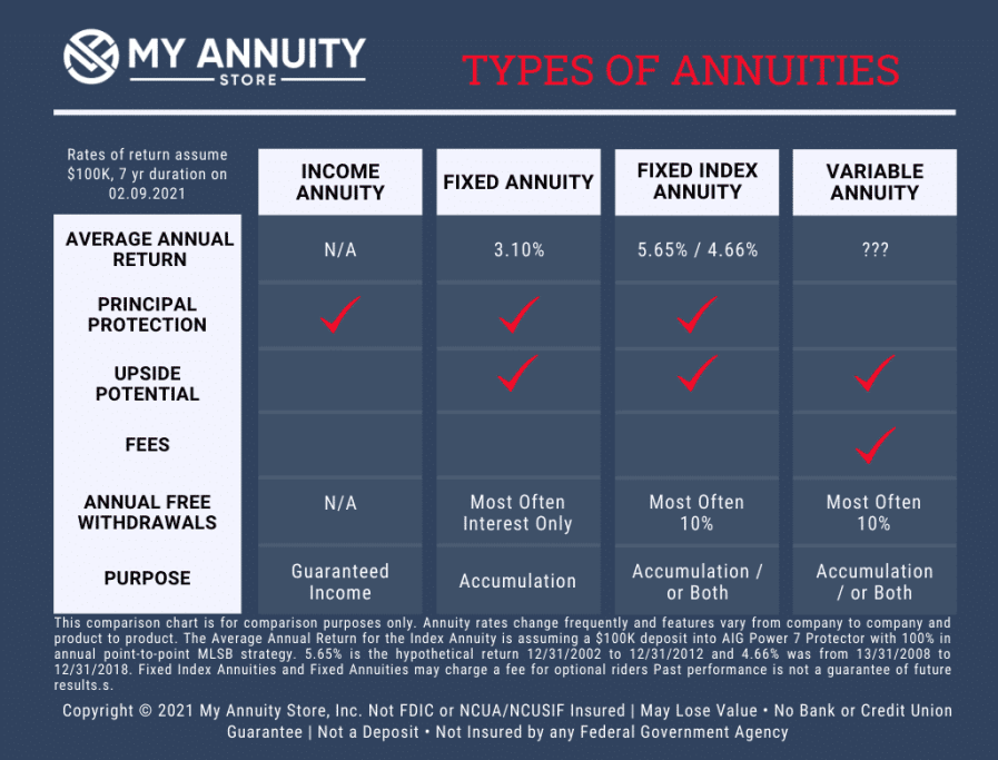 Types of annuities comparison chart my annuity store