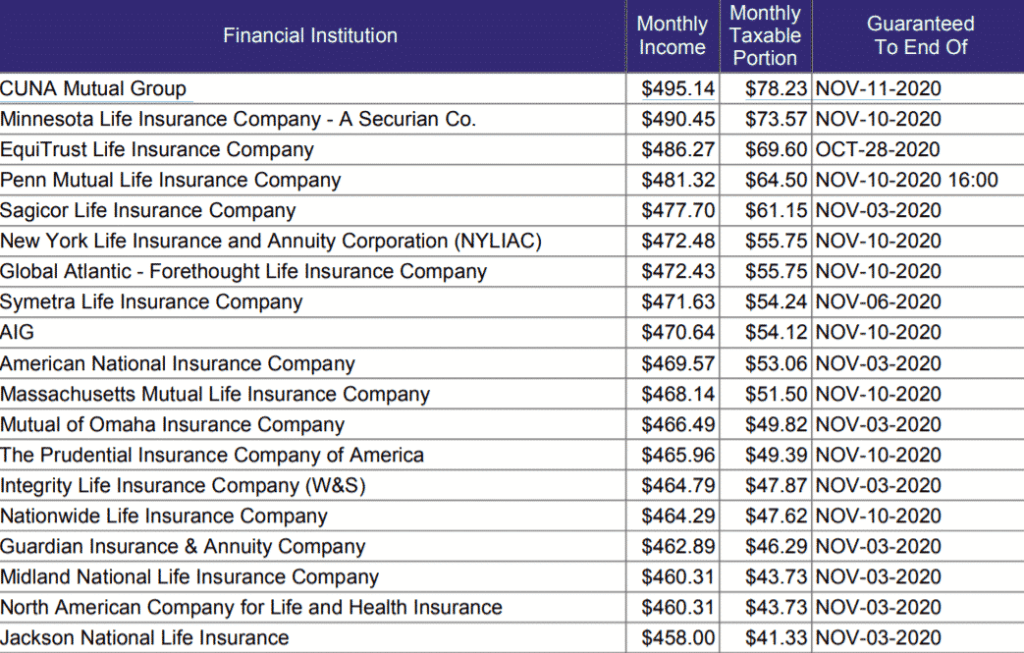 Immediate annuity rates table listing monthly income for 65 year old male by insurance company