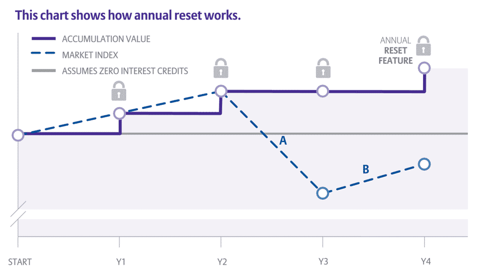 Chart illustrating how annual reset works on a fixed index annuity