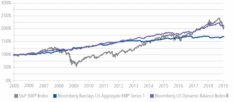 Chart of bloomberg dynamic balance index ii index returns 2005-2019 compared to s&p 500 returns