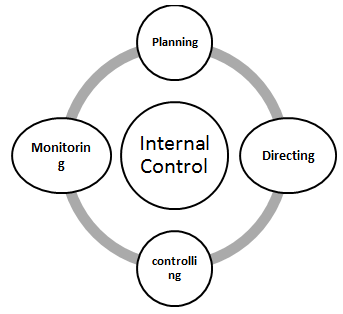 Implement and Maintain Internal Control Procedure