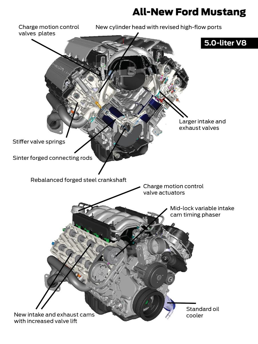 POWER, FUEL EFFICIENCY AND ADVANCED TRANSMISSION OPTIONS