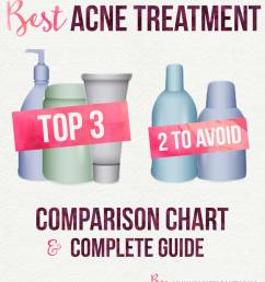 best acne treatment comparison chart and complete guide acne face acne diagram guide [ 1080 x 1288 Pixel ]