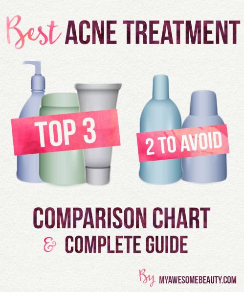small resolution of best acne treatment comparison chart and complete guide acne face acne diagram guide