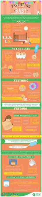 Best Infographic About Parenting 32