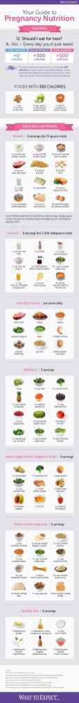 Best Infographic About Pregnancy 32