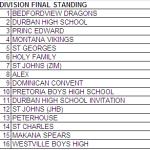 Durban High School tournament 2008 final standings