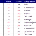 Pretoria League results week 5