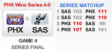 NBA West Semi-finals 2010 1