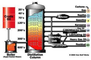 diesel-and-petrol-distillation-colum