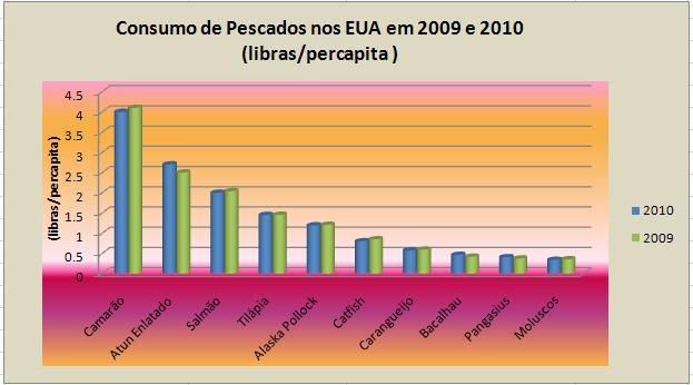 Tilápia-Pangasius - Consumo de Pescados nos EUA em 2009 e 2010