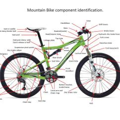 Bike Parts Diagram Rv Towing Wiring Bicycle Component Terminology Explained Veloreviews