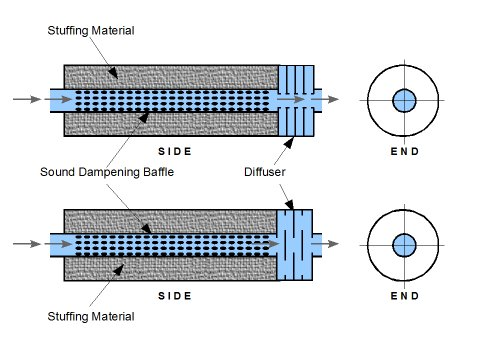 cross section diagram of muffler dometic rm2193 wiring filtration sound street bikes