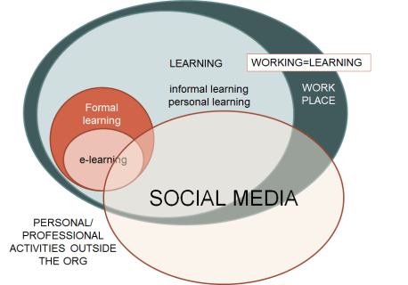 Diagram of how technology and multimedia impacts online learning
