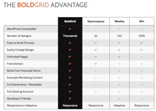 BOLDGRID Advantages