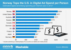 Chart Norway Tops the U.S. in Digital Ad Spend