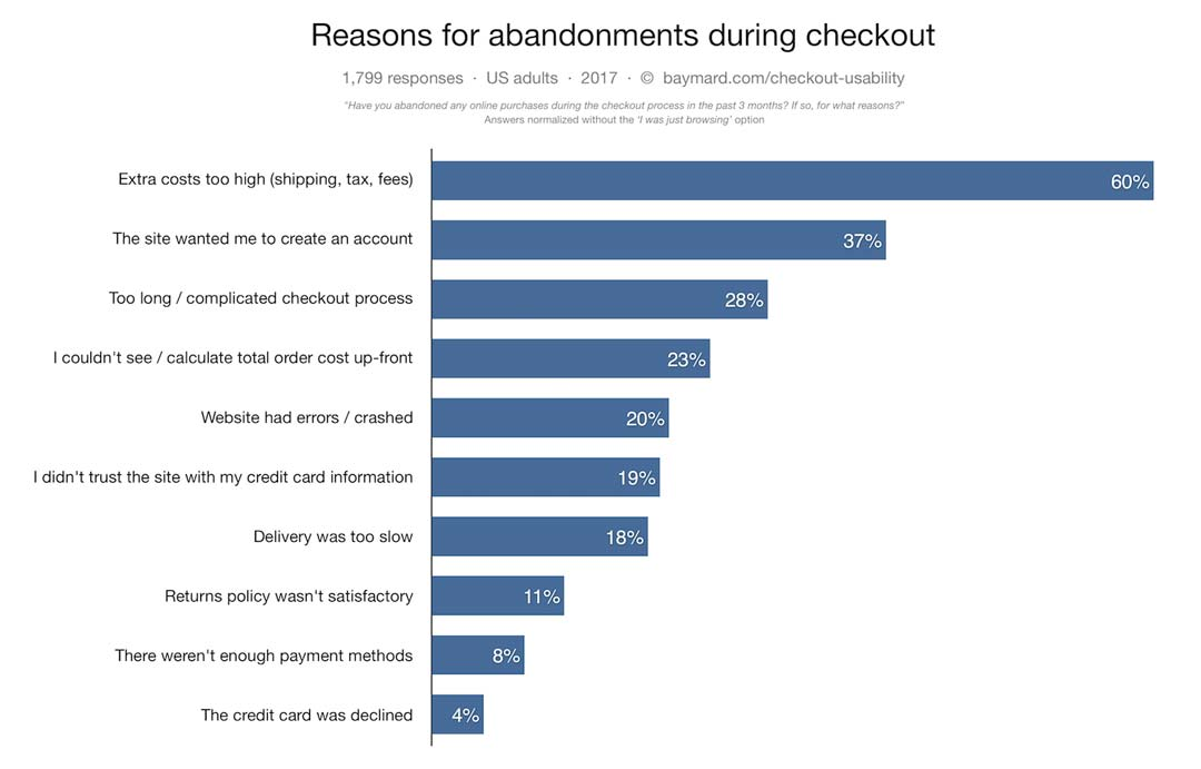 Opti Reasons for Shopping Cart Abandonment top 10 reasons baymard institute - How to use Facebook Ads to Track and Convert Abandoned Shopping Cart