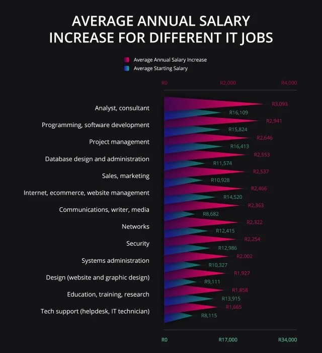 IT Jobs which give you the best salary increases in South