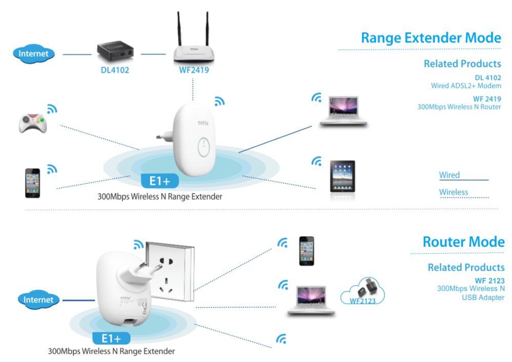 medium resolution of a look at the netis 300mbps wireless range extender network extender wiring diagram