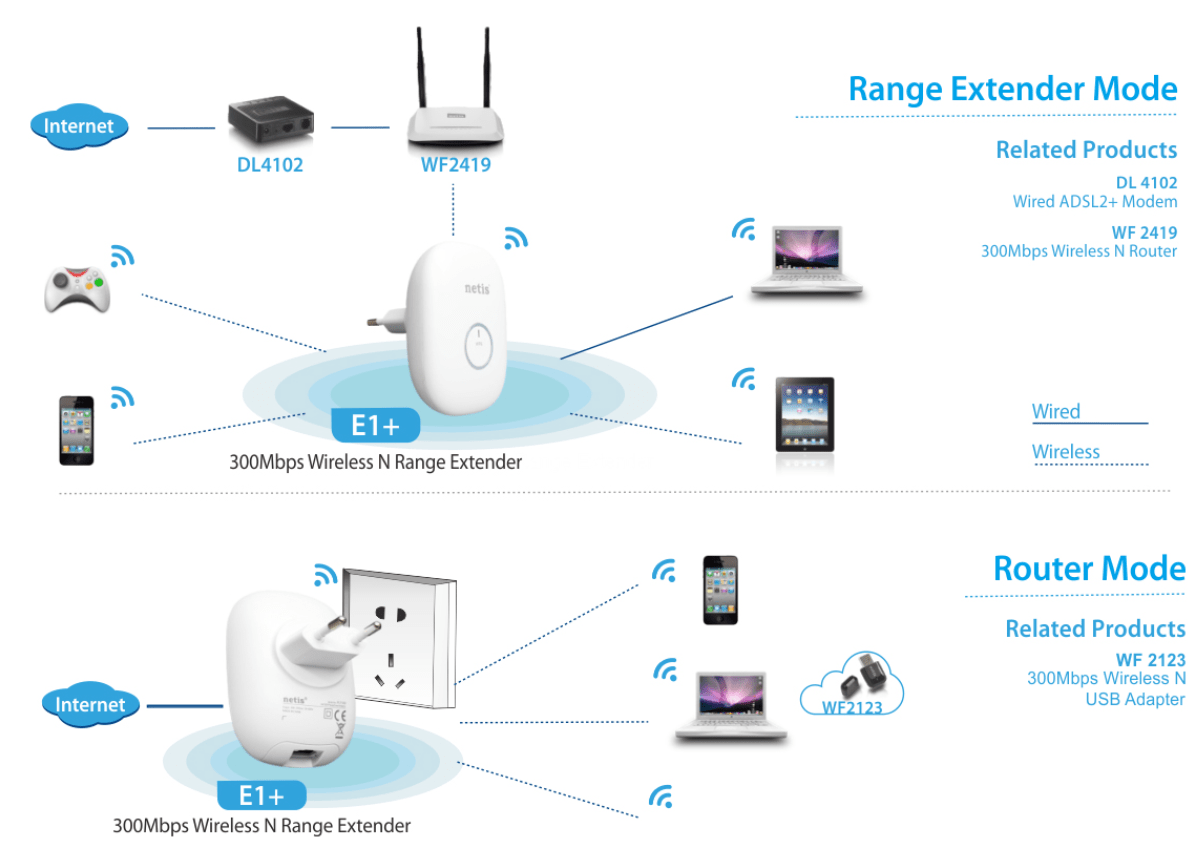 hight resolution of a look at the netis 300mbps wireless range extender network extender wiring diagram