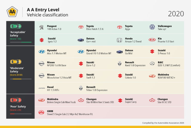 AA Entry level vehicle classification