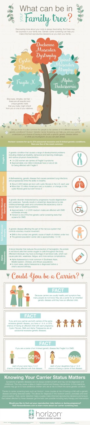 Genetic Carrier Testing Infographic