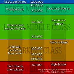 class social classes types society usa svg american states united income percent america middle file discuss wikipedia structure classless quotes
