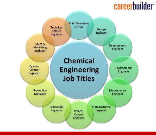 Important Facts About Chemical Engineering  Career