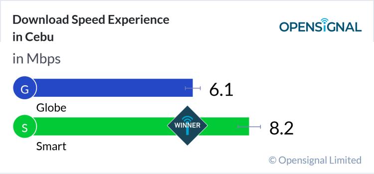 Opensignal Download Speed Experience Cebu