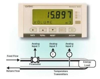 Contrec-515-HC02-Application