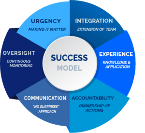 Our Success Model- Urgency, Integration, Oversight, Experience, Communication, and Accountability