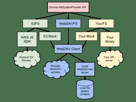 chromeos-filesystems-diagram