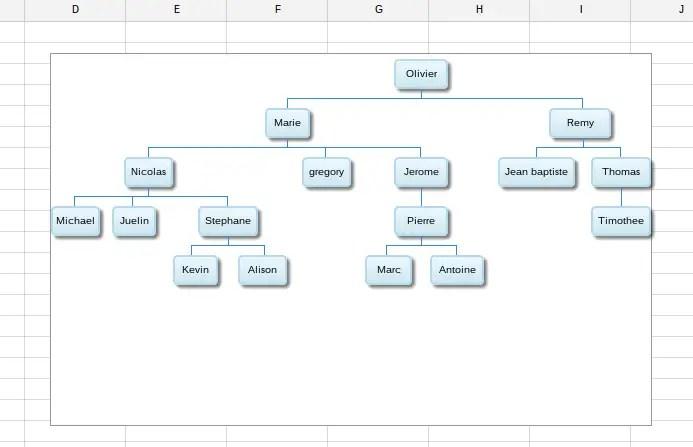 Créér Un Organigramme Sur Chromebook Avec Google Sheet