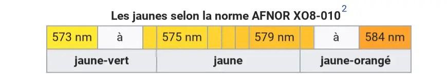 Le jaune selon l'AFNOR