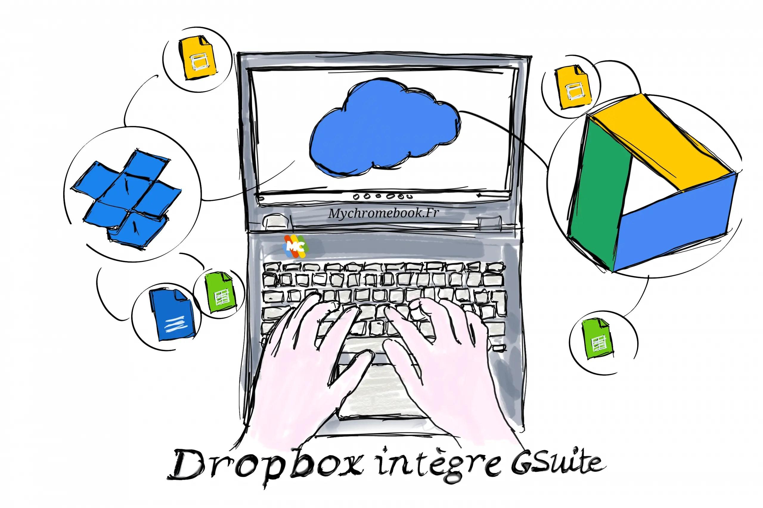 Dropbox ajout Gsuite à son service Cloud