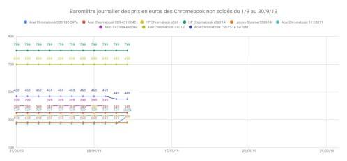 Baromètre journalier des prix en euros des Chromebook non soldés du 1_9 au 30_9_19