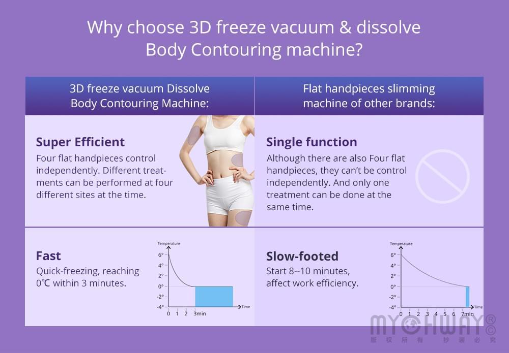 cellulite dissolve