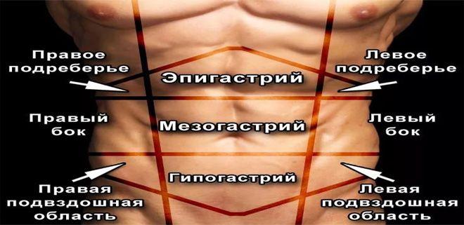 creșterea sau pierderea în greutate de colecistectomie)