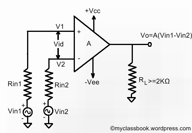 Differential, Inverting And Non-inverting Operational