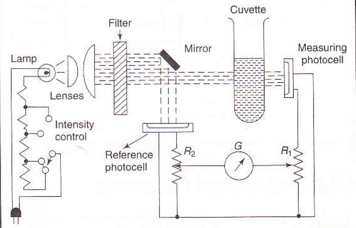 sharepoint 2013 components diagram 220v motor wiring single phase double beam filter photometer - with working principle myclassbook.org