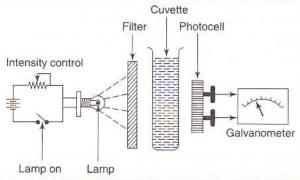 Single Beam Filter Photometer  Working Principle  MyClassBook