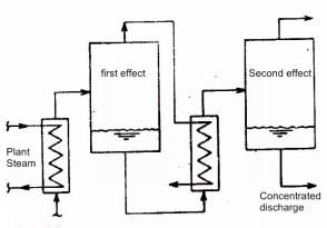 multiple effect evaporator