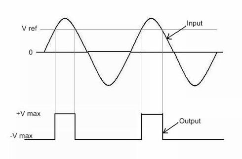 op amp comparator waveforms