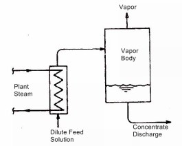 single effect evaporator