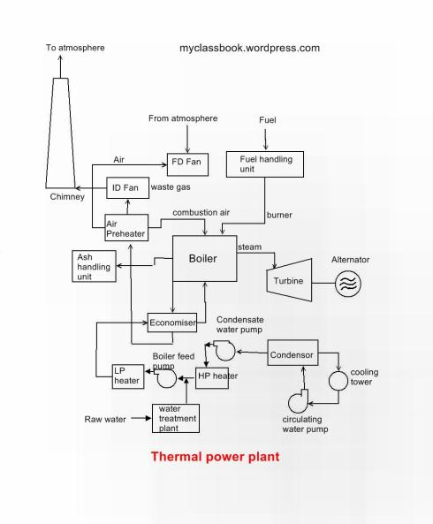 Construction and working of thermal power plant  MyClassBook