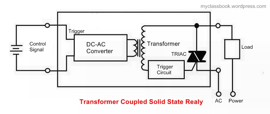 Different types of solid state relays (SSR) and their